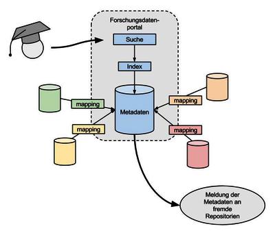 Systematischer Aufbau von bwScienceToShare