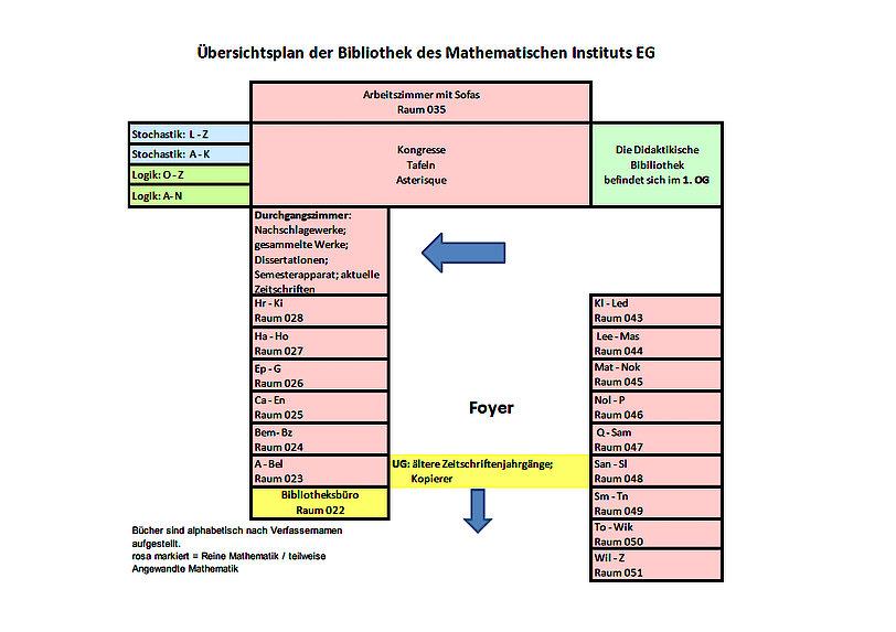 Lageplan des Bestandes der Bibliothek des Mathematischen Instituts